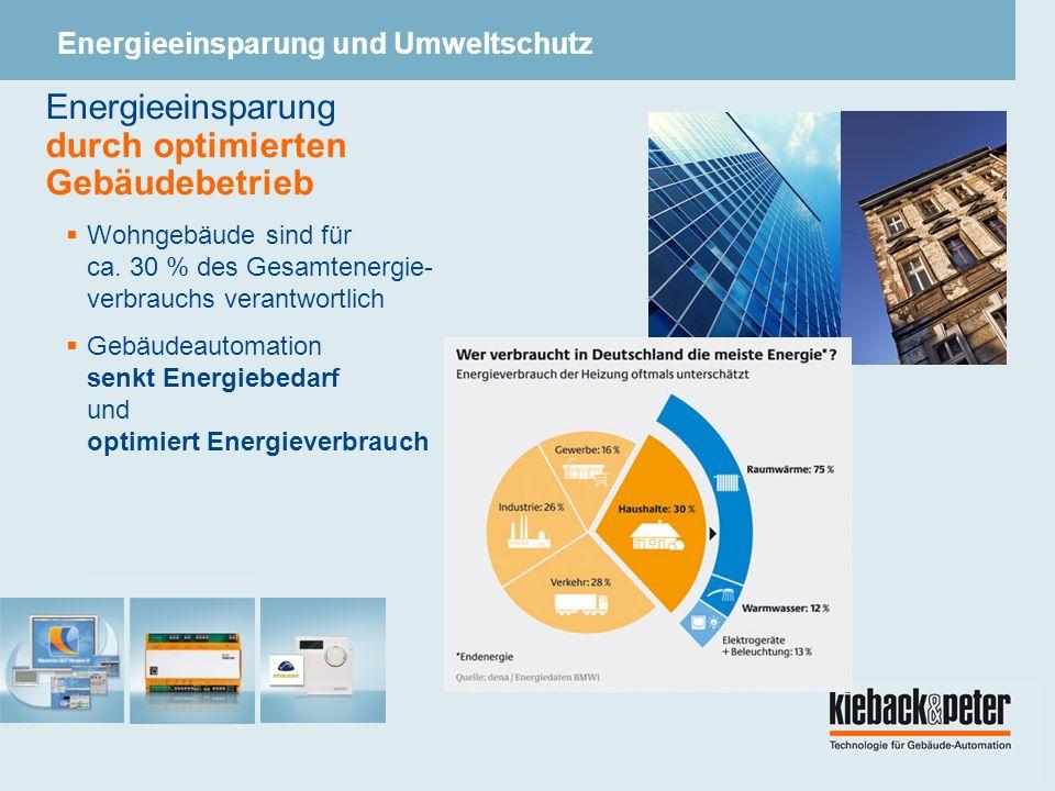Energieeinsparung und Umweltschutz Energieeinsparung durch optimierten Gebäudebetrieb Wohngebäude sind für ca.
