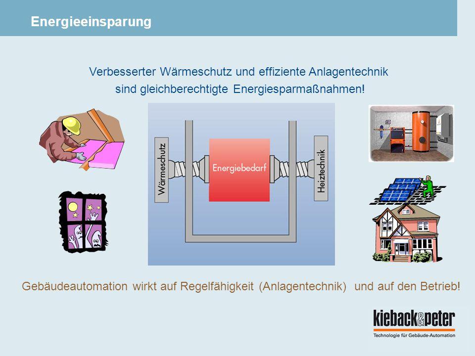 Energieeinsparung Verbesserter Wärmeschutz und effiziente Anlagentechnik sind gleichberechtigte Energiesparmaßnahmen.