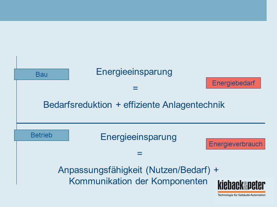 Energieeinsparung = Bedarfsreduktion + effiziente Anlagentechnik Energieeinsparung = Anpassungsfähigkeit (Nutzen/Bedarf) + Kommunikation der Komponenten Bau Betrieb Energiebedarf Energieverbrauch