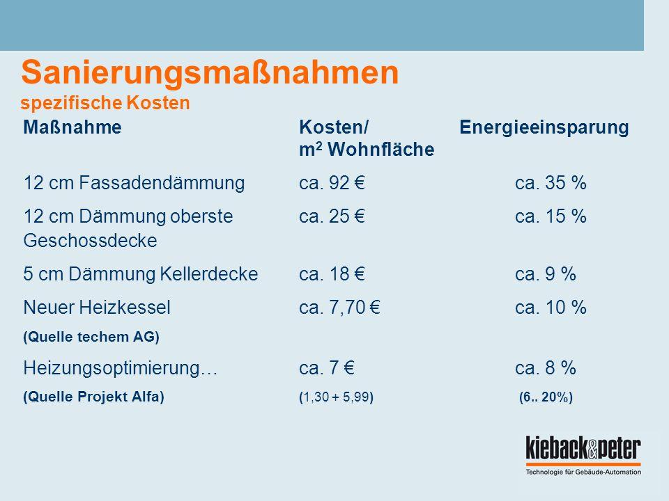 Sanierungsmaßnahmen spezifische Kosten MaßnahmeKosten/ Energieeinsparung m 2 Wohnfläche 12 cm Fassadendämmungca.