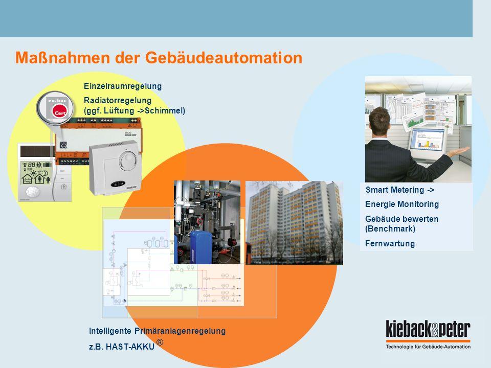Maßnahmen der Gebäudeautomation Einzelraumregelung Radiatorregelung (ggf.