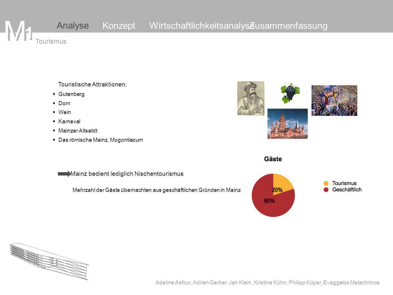 MM Adeline Asfour, Adrian Gerber, Jan Klein, Kristine Kühn, Philipp Küper, Evaggelos Melachrinos 1 Analyse WirtschaftlichkeitsanalyseKonzeptZusammenfassung