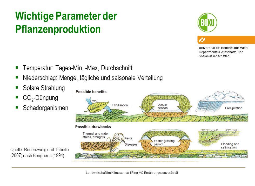 Universität für Bodenkultur Wien Department für Wirtschafts- und Sozialwissenschaften Landwirtschaft im Klimawandel | Ring-VO Ernährungssouveränität T