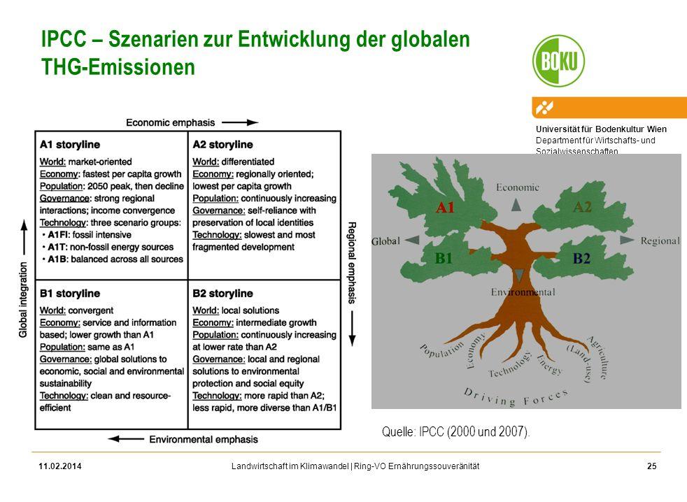 Universität für Bodenkultur Wien Department für Wirtschafts- und Sozialwissenschaften Landwirtschaft im Klimawandel | Ring-VO Ernährungssouveränität I