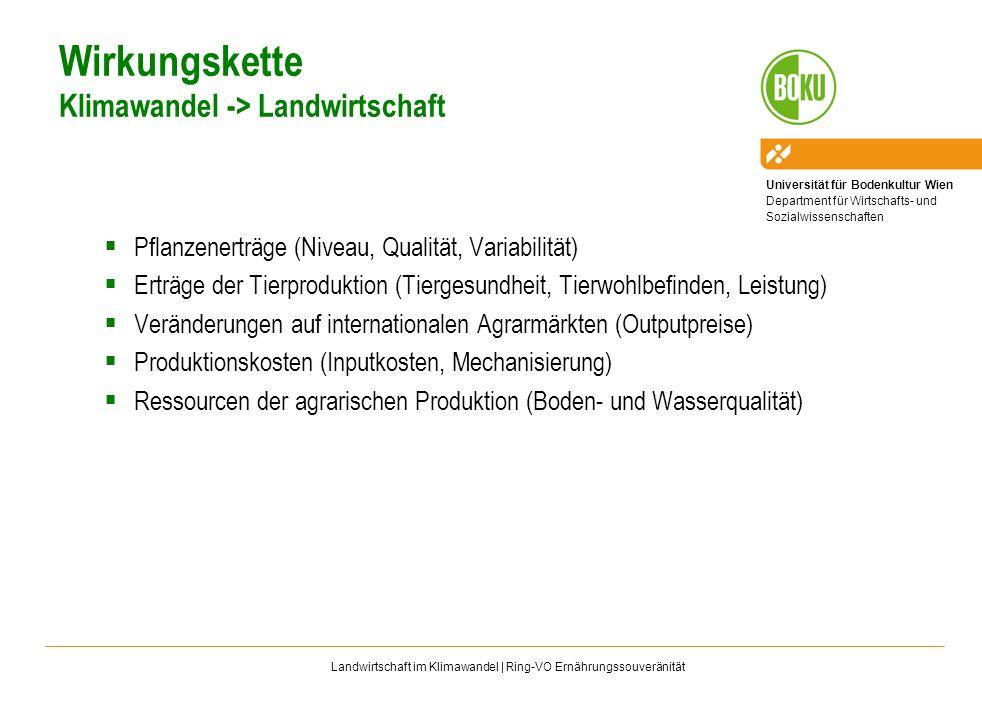 Universität für Bodenkultur Wien Department für Wirtschafts- und Sozialwissenschaften Landwirtschaft im Klimawandel | Ring-VO Ernährungssouveränität P