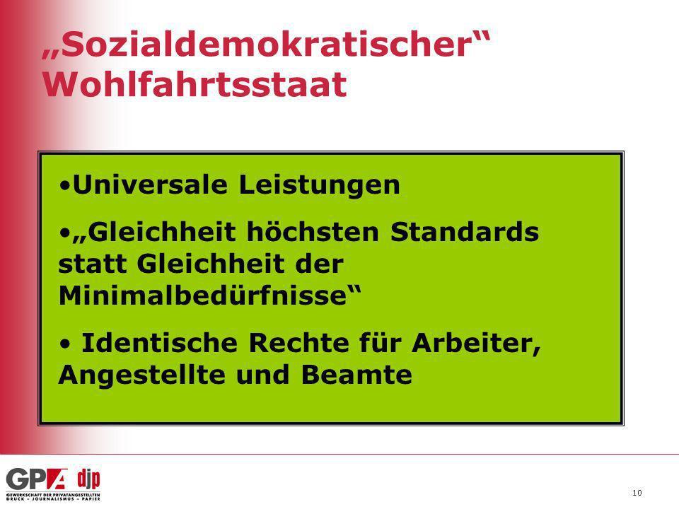 10 Sozialdemokratischer Wohlfahrtsstaat Universale Leistungen Gleichheit höchsten Standards statt Gleichheit der Minimalbedürfnisse Identische Rechte