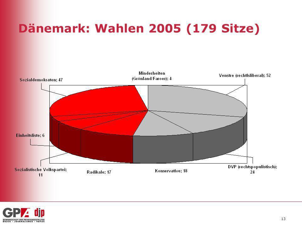 13 Dänemark: Wahlen 2005 (179 Sitze)