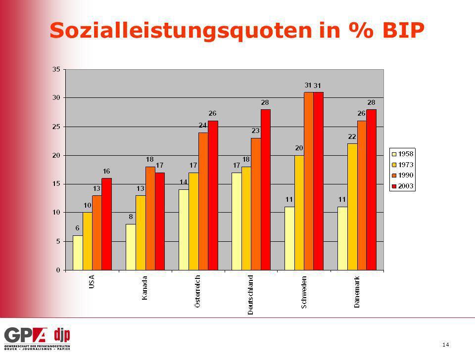 14 Sozialleistungsquoten in % BIP