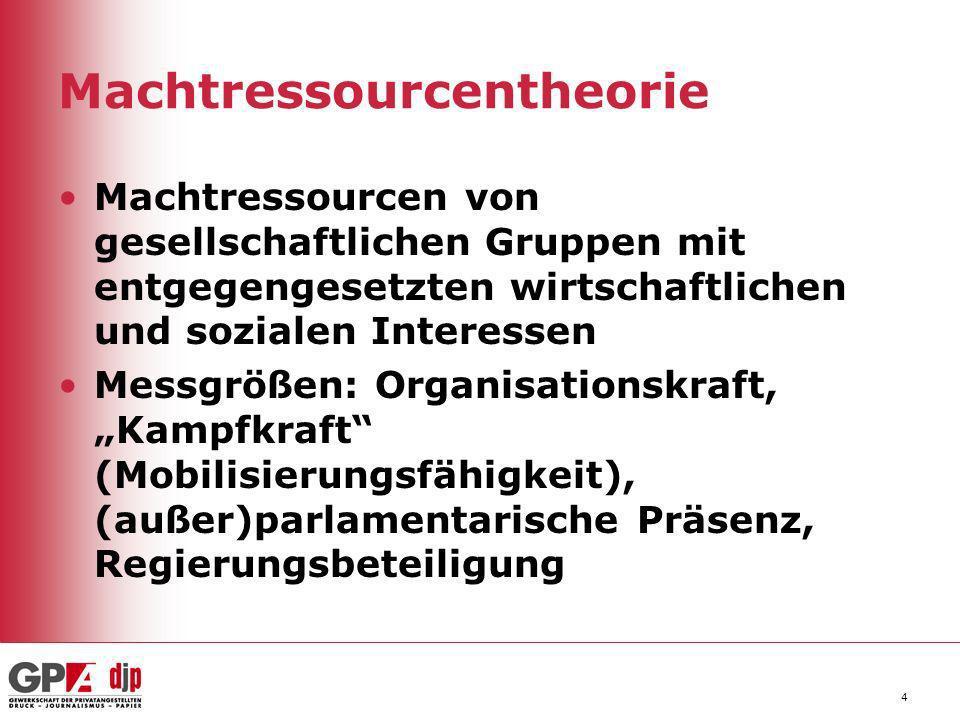 Machtressourcentheorie Machtressourcen von gesellschaftlichen Gruppen mit entgegengesetzten wirtschaftlichen und sozialen Interessen Messgrößen: Organ