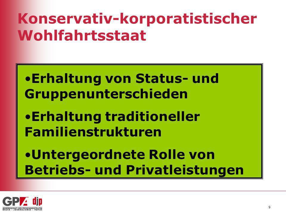 9 Konservativ-korporatistischer Wohlfahrtsstaat Erhaltung von Status- und Gruppenunterschieden Erhaltung traditioneller Familienstrukturen Untergeordn