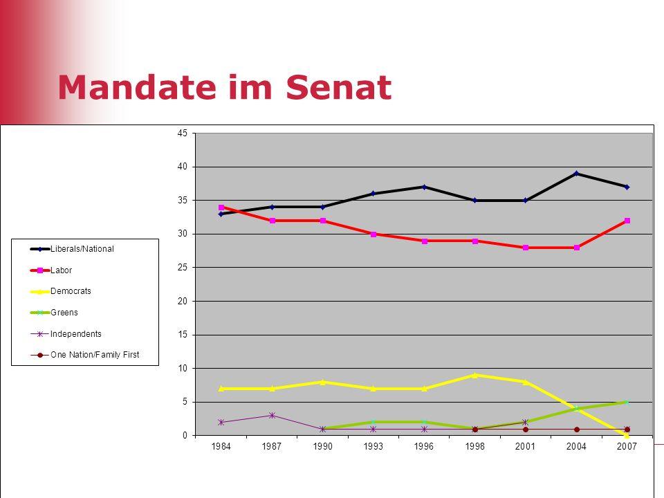 Mandate im Senat 11
