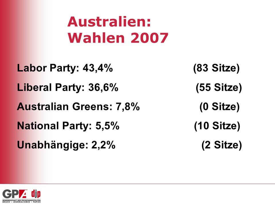 Australien: Wahlen 2007 Labor Party: 43,4% (83 Sitze) Liberal Party: 36,6% (55 Sitze) Australian Greens: 7,8% (0 Sitze) National Party: 5,5% (10 Sitze