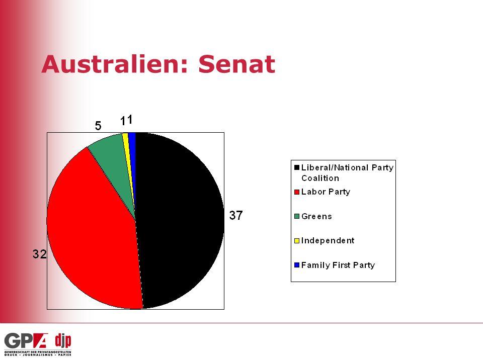 Australien: Senat
