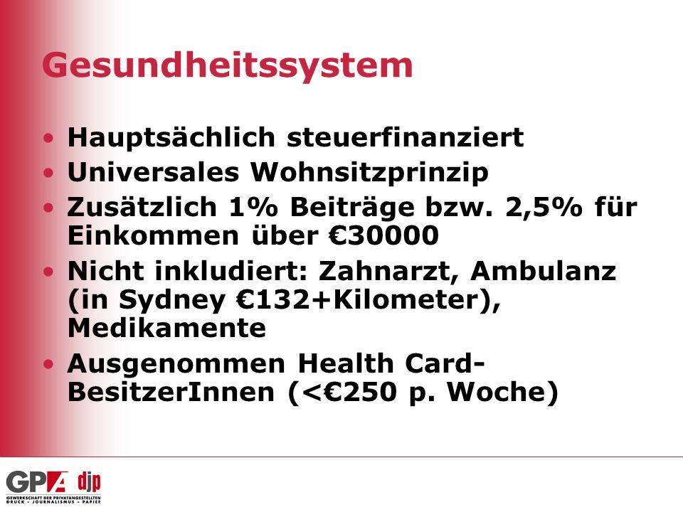 Gesundheitssystem Hauptsächlich steuerfinanziert Universales Wohnsitzprinzip Zusätzlich 1% Beiträge bzw. 2,5% für Einkommen über 30000 Nicht inkludier