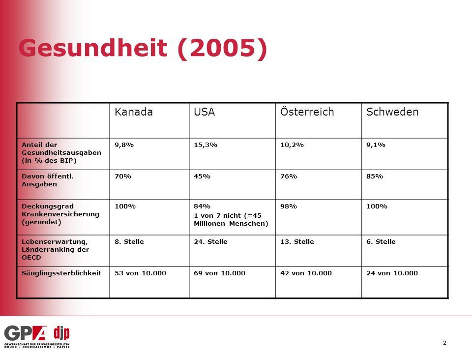 22 Gesundheit (2005) KanadaUSAÖsterreichSchweden Anteil der Gesundheitsausgaben (in % des BIP) 9,8%15,3%10,2%9,1% Davon öffentl. Ausgaben 70%45%76%85%