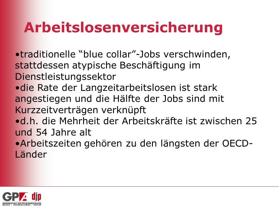Arbeitslosenversicherung traditionelle blue collar-Jobs verschwinden, stattdessen atypische Beschäftigung im Dienstleistungssektor die Rate der Langze