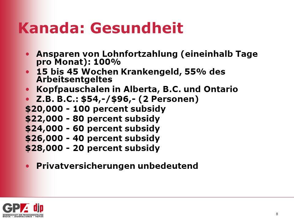 8 Kanada: Gesundheit Ansparen von Lohnfortzahlung (eineinhalb Tage pro Monat): 100% 15 bis 45 Wochen Krankengeld, 55% des Arbeitsentgeltes Kopfpauscha
