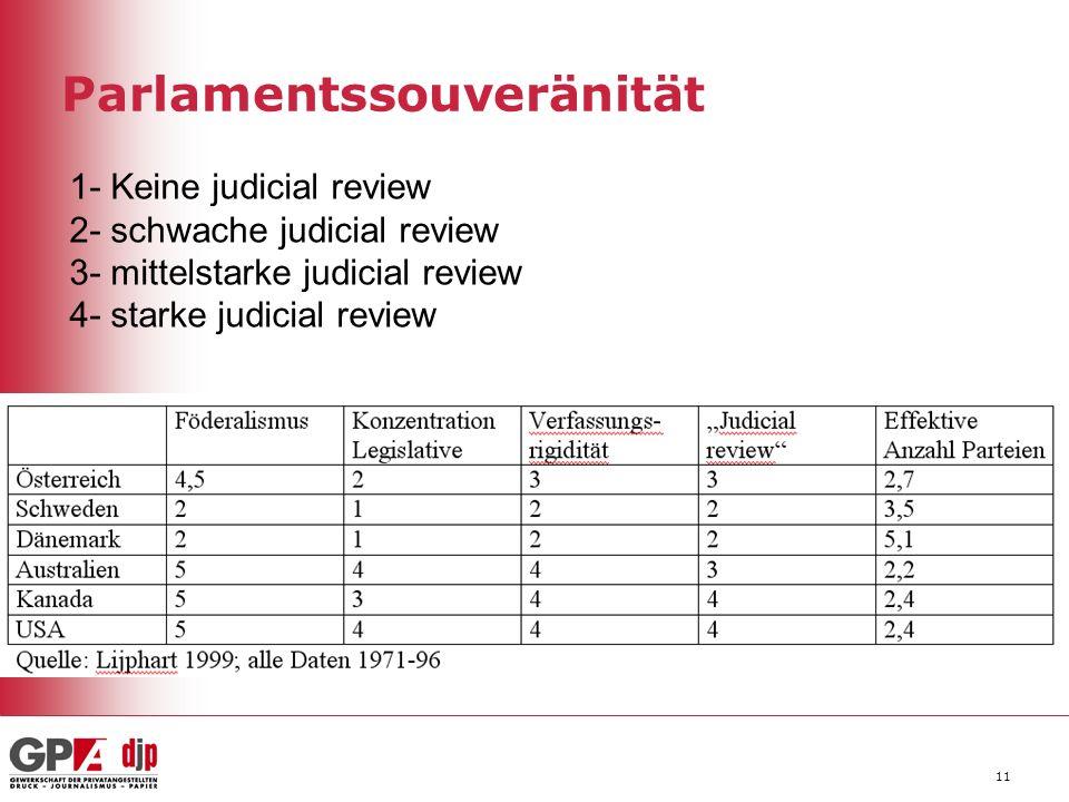 Parlamentssouveränität 11 1- Keine judicial review 2- schwache judicial review 3- mittelstarke judicial review 4- starke judicial review