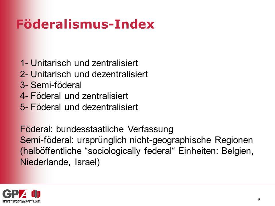 Föderalismus-Index 9 1- Unitarisch und zentralisiert 2- Unitarisch und dezentralisiert 3- Semi-föderal 4- Föderal und zentralisiert 5- Föderal und dez