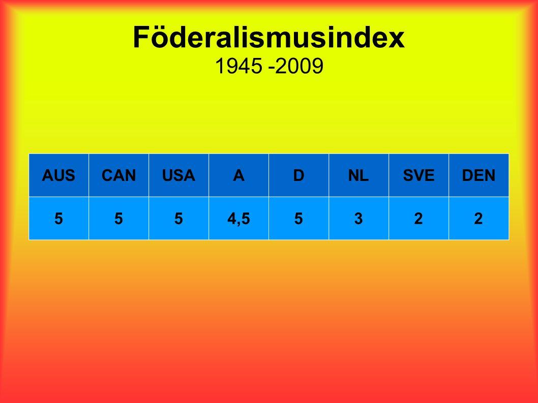 Föderalismusindex 1945 -2009 AUSCANUSAADNLSVEDEN 5554,55322