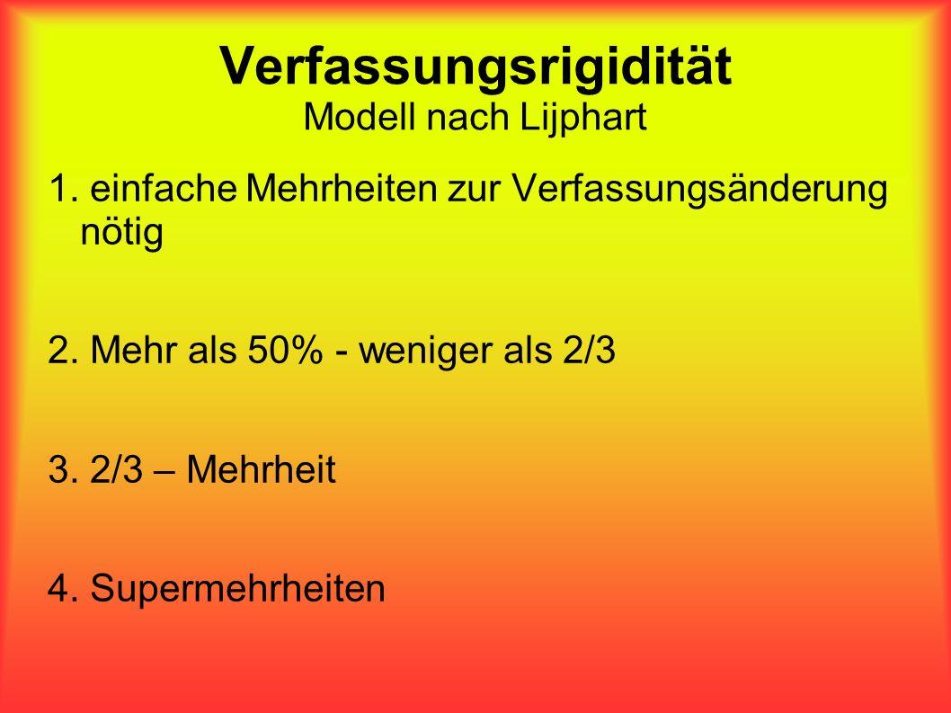 Verfassungsrigidität Modell nach Lijphart 1. einfache Mehrheiten zur Verfassungsänderung nötig 2. Mehr als 50% - weniger als 2/3 3. 2/3 – Mehrheit 4.