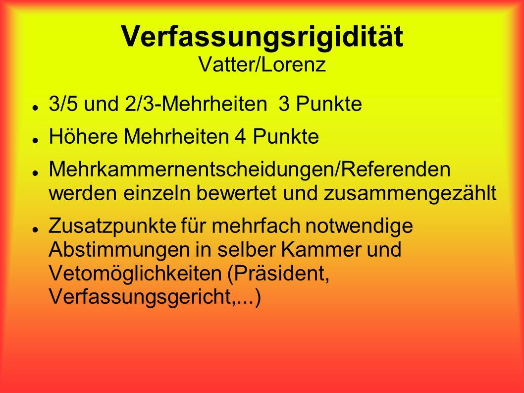 Verfassungsrigidität Vatter/Lorenz 3/5 und 2/3-Mehrheiten 3 Punkte Höhere Mehrheiten 4 Punkte Mehrkammernentscheidungen/Referenden werden einzeln bewe