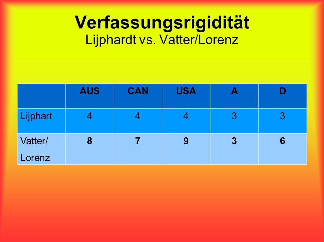 Verfassungsrigidität Lijphardt vs. Vatter/Lorenz AUSCANUSAAD Lijphart44433 Vatter/ Lorenz 87936