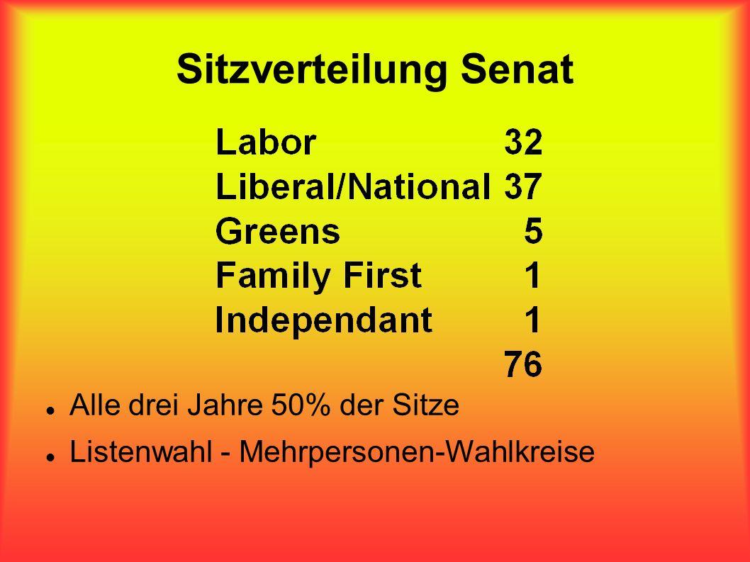 Sitzverteilung Senat Alle drei Jahre 50% der Sitze Listenwahl - Mehrpersonen-Wahlkreise