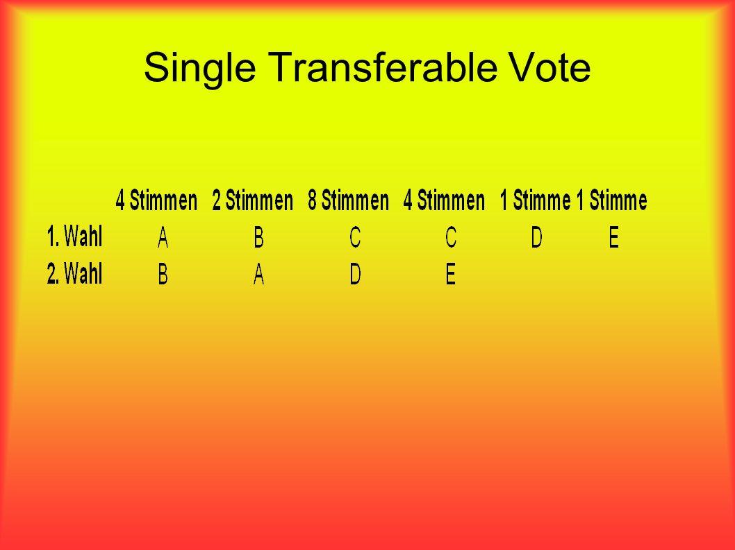 Single Transferable Vote Wahlzahl Stimmenanzahl geteilt durch Zahl der zu vergebenden Mandate plus 1 plus 1 20/(3+1) + 1 = 20/4 +1 5 + 1 = 6 Die Wahlzahl ist 6