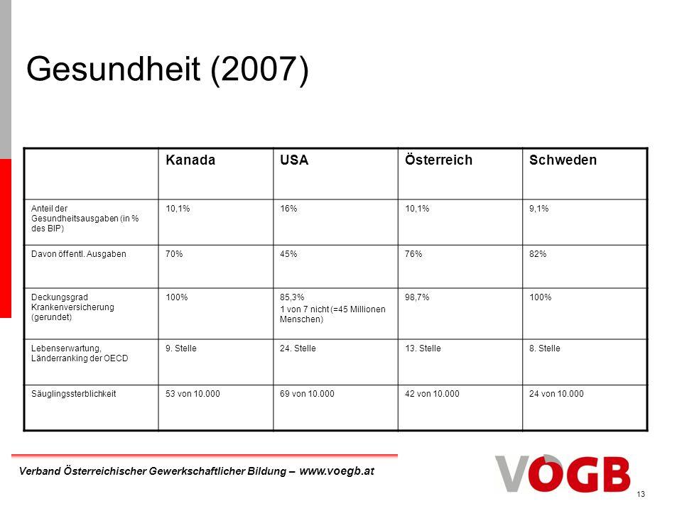 Verband Österreichischer Gewerkschaftlicher Bildung – www.voegb.at 13 Gesundheit (2007) KanadaUSAÖsterreichSchweden Anteil der Gesundheitsausgaben (in % des BIP) 10,1%16%10,1%9,1% Davon öffentl.