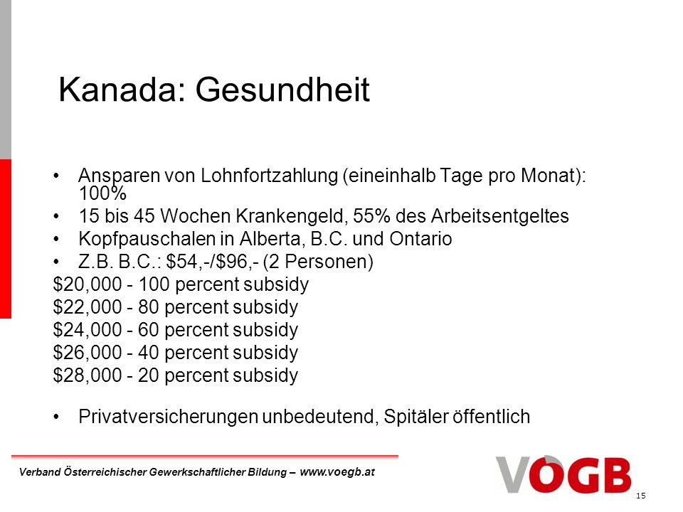 Verband Österreichischer Gewerkschaftlicher Bildung – www.voegb.at 15 Kanada: Gesundheit Ansparen von Lohnfortzahlung (eineinhalb Tage pro Monat): 100% 15 bis 45 Wochen Krankengeld, 55% des Arbeitsentgeltes Kopfpauschalen in Alberta, B.C.