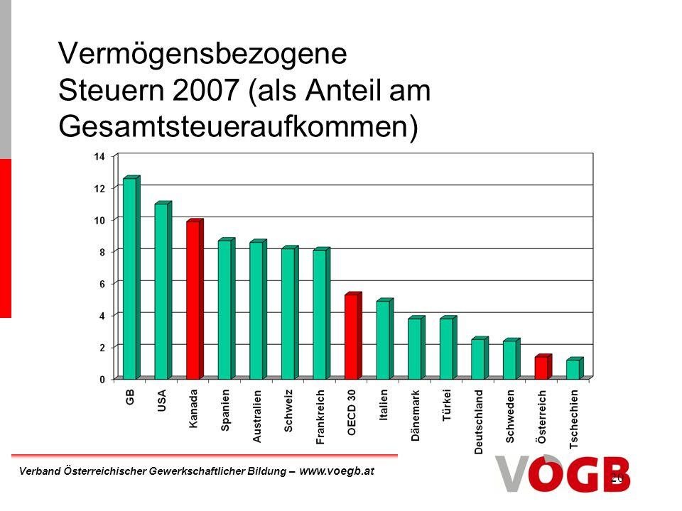 Verband Österreichischer Gewerkschaftlicher Bildung – www.voegb.at 20 Vermögensbezogene Steuern 2007 (als Anteil am Gesamtsteueraufkommen)