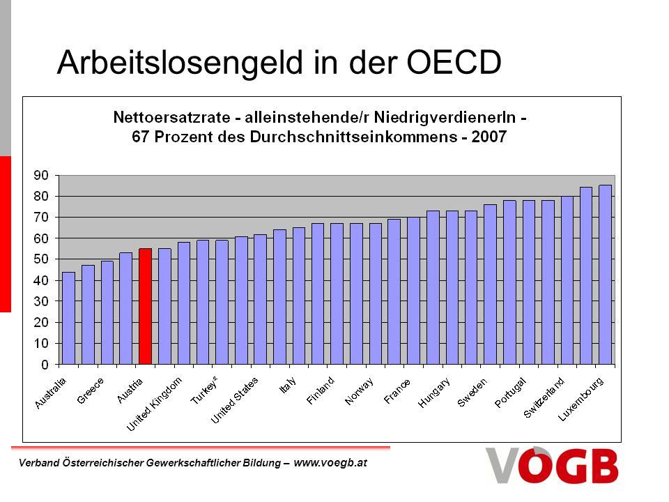 Verband Österreichischer Gewerkschaftlicher Bildung – www.voegb.at Arbeitslosengeld in der OECD