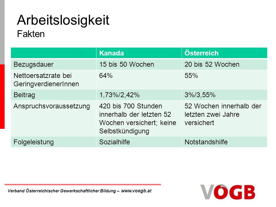 Verband Österreichischer Gewerkschaftlicher Bildung – www.voegb.at Arbeitslosigkeit Fakten KanadaÖsterreich Bezugsdauer15 bis 50 Wochen20 bis 52 Wochen Nettoersatzrate bei GeringverdienerInnen 64%55% Beitrag1,73%/2,42%3%/3,55% Anspruchsvoraussetzung420 bis 700 Stunden innerhalb der letzten 52 Wochen versichert; keine Selbstkündigung 52 Wochen innerhalb der letzten zwei Jahre versichert FolgeleistungSozialhilfeNotstandshilfe