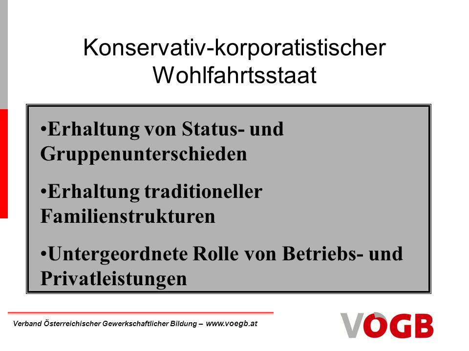 Verband Österreichischer Gewerkschaftlicher Bildung – www.voegb.at Sozialdemokratischer Wohlfahrtsstaat Universale Leistungen Gleichheit höchsten Standards statt Gleichheit der Minimalbedürfnisse Identische Rechte für Arbeiter, Angestellte und Beamte
