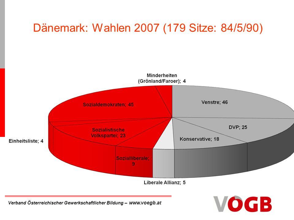 Verband Österreichischer Gewerkschaftlicher Bildung – www.voegb.at Dänemark: Wahlen 2007 (179 Sitze: 84/5/90)