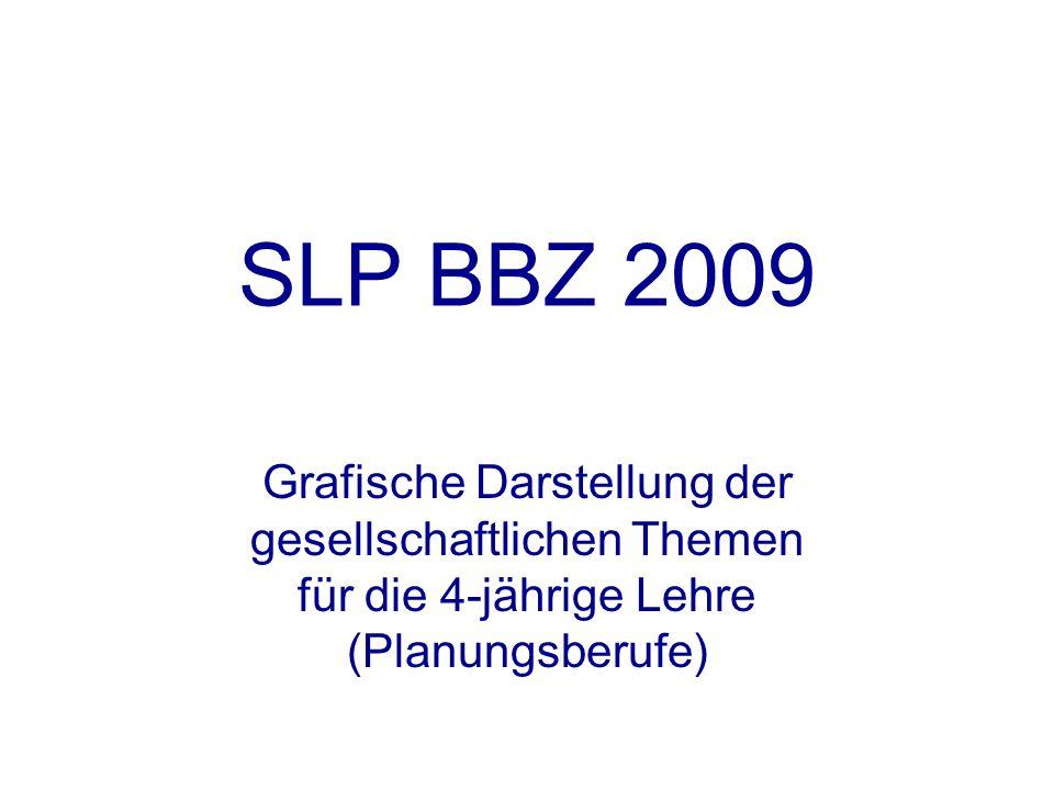 SLP BBZ 2009 Grafische Darstellung der gesellschaftlichen Themen für die 4-jährige Lehre (Planungsberufe)
