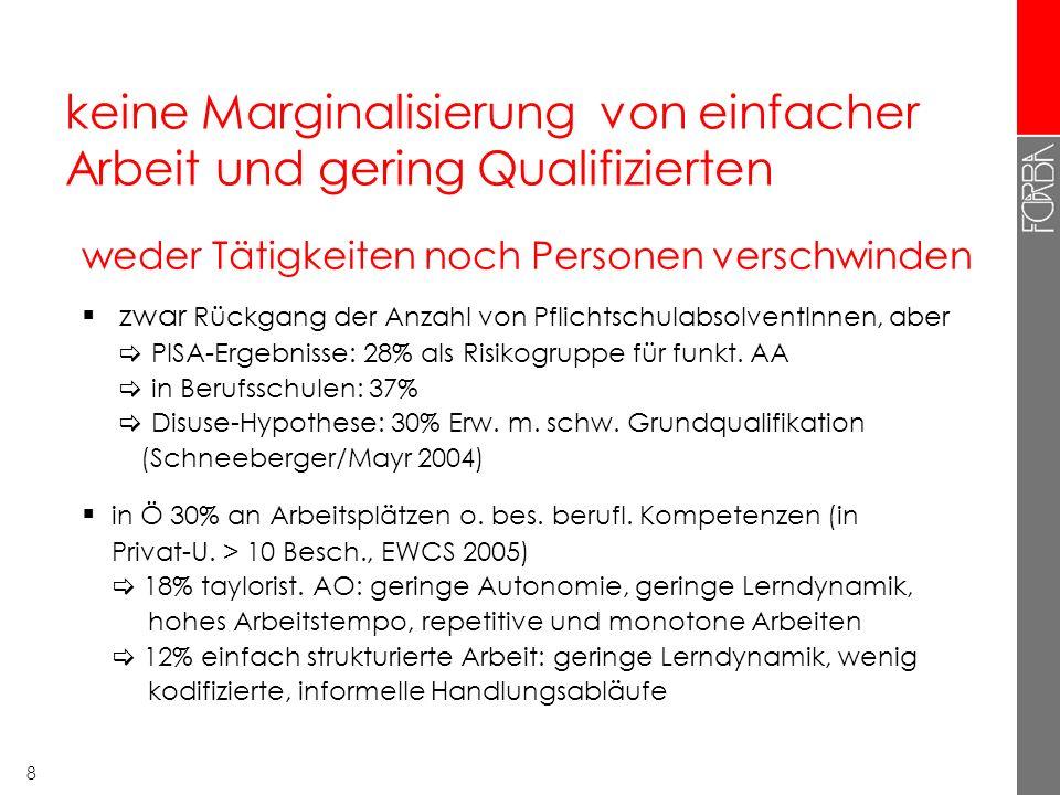 8 keine Marginalisierung von einfacher Arbeit und gering Qualifizierten weder Tätigkeiten noch Personen verschwinden zwar Rückgang der Anzahl von PflichtschulabsolventInnen, aber PISA-Ergebnisse: 28% als Risikogruppe für funkt.