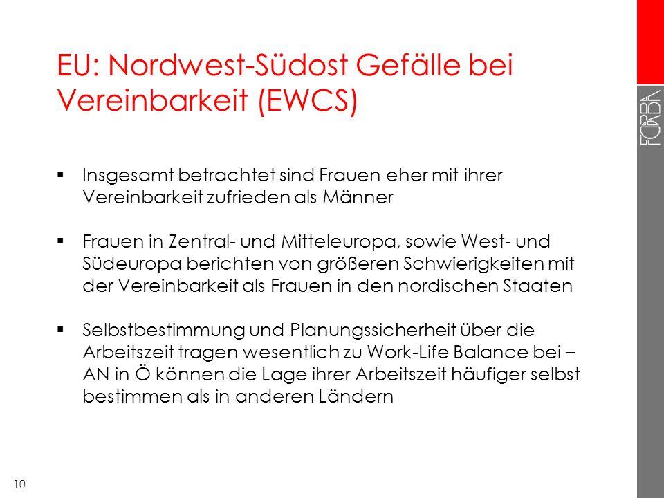 9 Beschäftigungs- quoten 25-54, Eurostat 2009 Frauen ohne Kinder Frauen mit 1 Kind Frauen mit 2 Kindern Frauen mit 3+ Kinder Männer ohne Kinder Männer