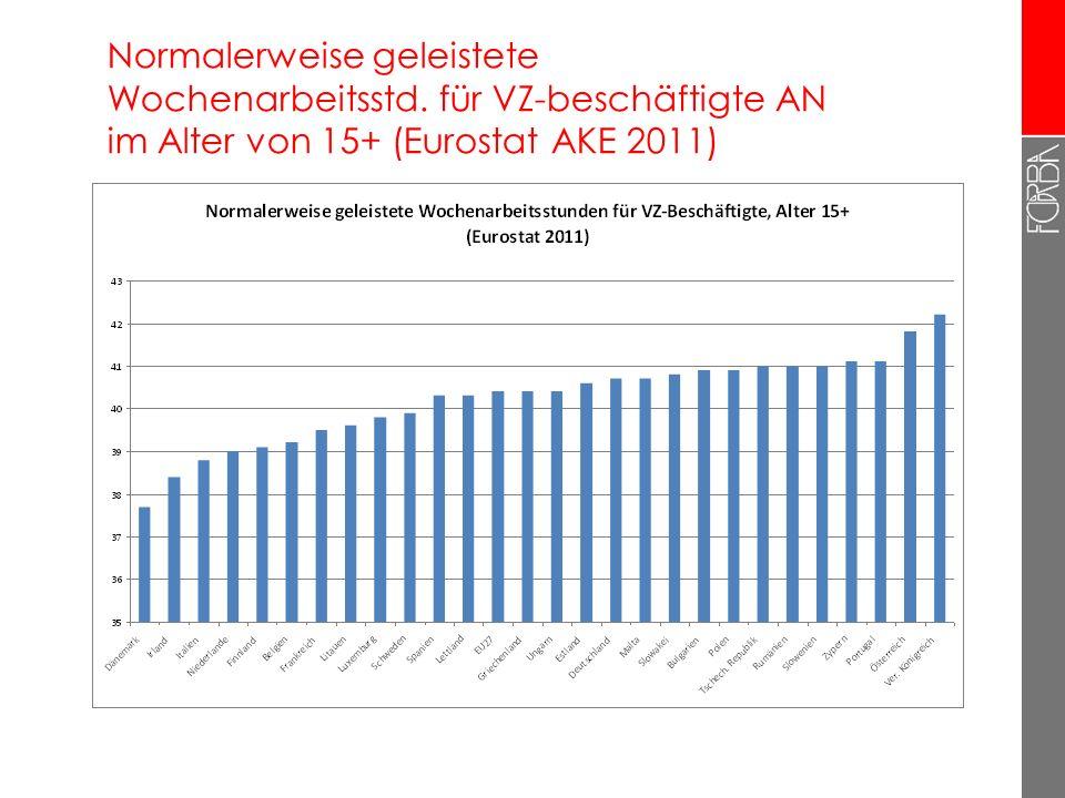 5 Wochenarbeitszeit von VZ-AN in der EU (Eurostat Arbeitskräfteerhebung 2011) Am unteren Ende: Dänemark mit 37,7 Stunden (Männer 38,1h – niedrigster W