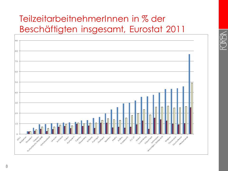 7 Arbeitszeiten in Österreich (EWCS 2010) Wochenstunden M ä nnliche Besch ä ftigteWeibliche Besch ä ftigte <202,7%10,8% 202,1%11,8% 21-292,1%11,0% 30-