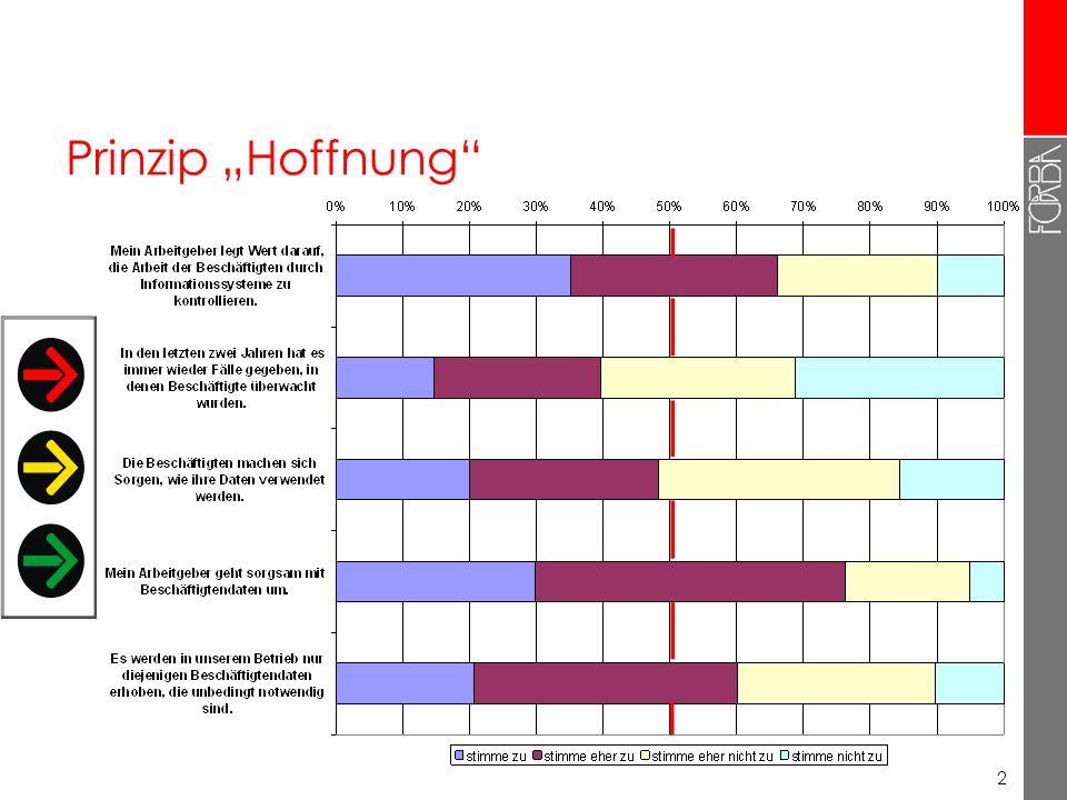 12 Studie erscheint Anfang 2010 … als Band 11 der AK-Wien Reihe Sozialpolitik in Diskussion und steht auf der AK-Wien Webseite zum Download zur Verfügung bzw.