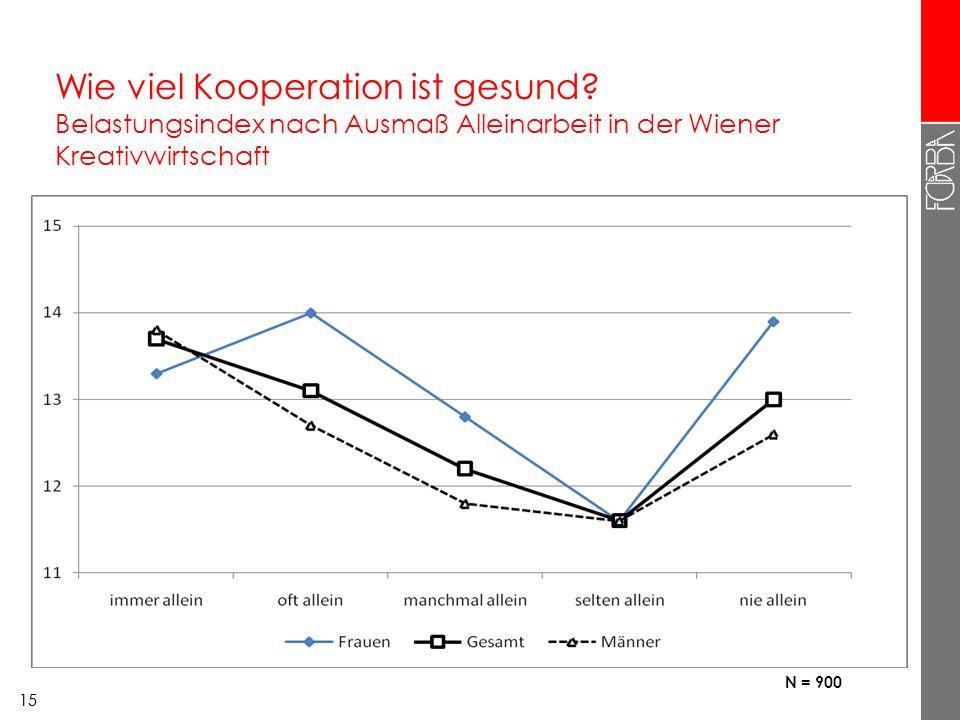 14 Verbreitung von Zusammenarbeit in der Wiener Kreativwirtschaft, nach Beschäftigungsform 14 Prozentangaben Ich arbeite alleine immer / oftteils / teils nie / selten Allein-Selbständige / EPU (26%)652411 Patchworker mit mehreren Jobs (22%)612316 Unternehmer mit Beschäftigten (19%)522622 unselbständig Beschäftigte (33%)333532 Gesamt51%28%21% N = 900