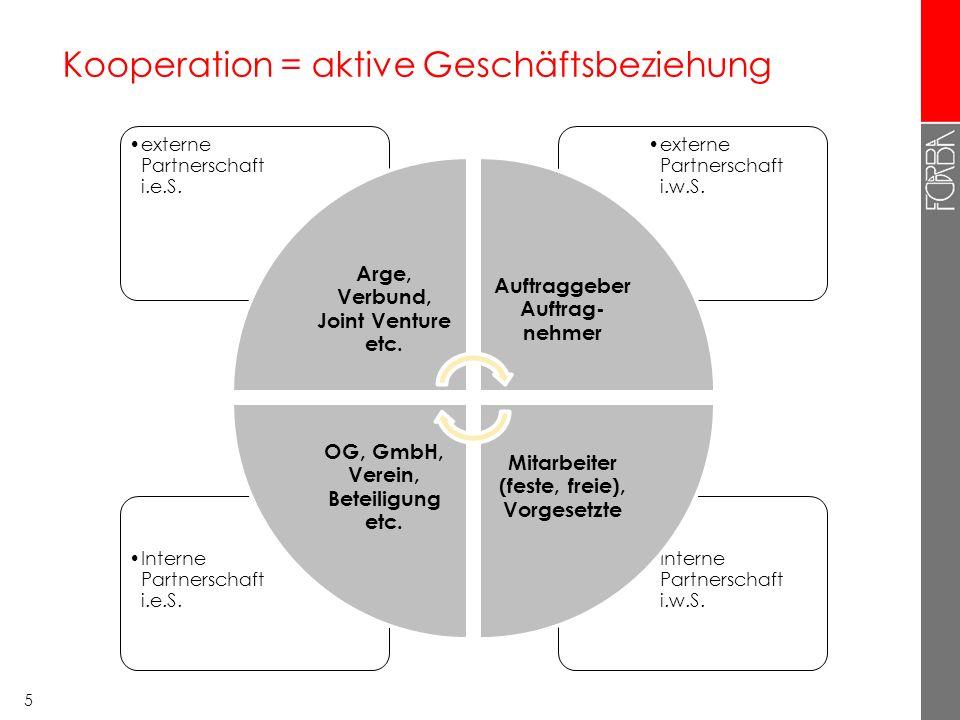 5 Kooperation = aktive Geschäftsbeziehung Interne Partnerschaft i.w.S.