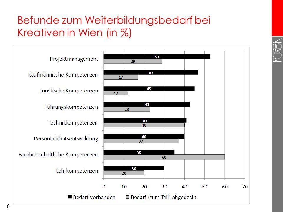 88 Befunde zum Weiterbildungsbedarf bei Kreativen in Wien (in %)