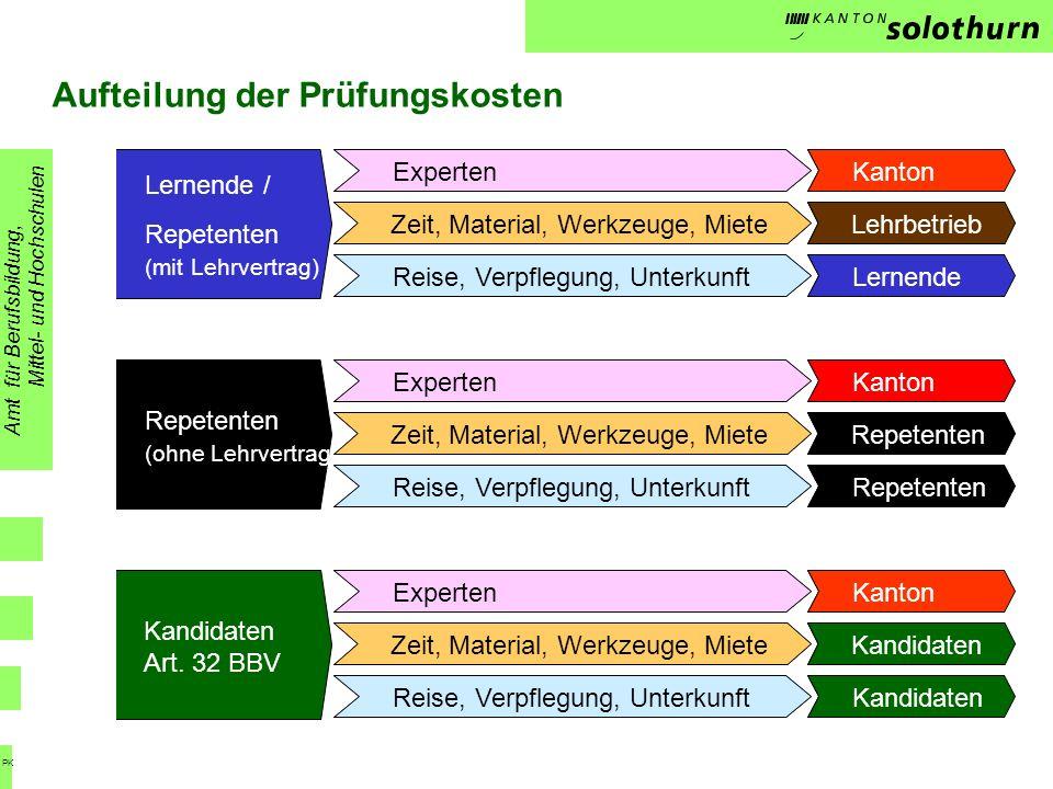 Aufteilung der Prüfungskosten Repetenten (ohne Lehrvertrag) Kandidaten Art.