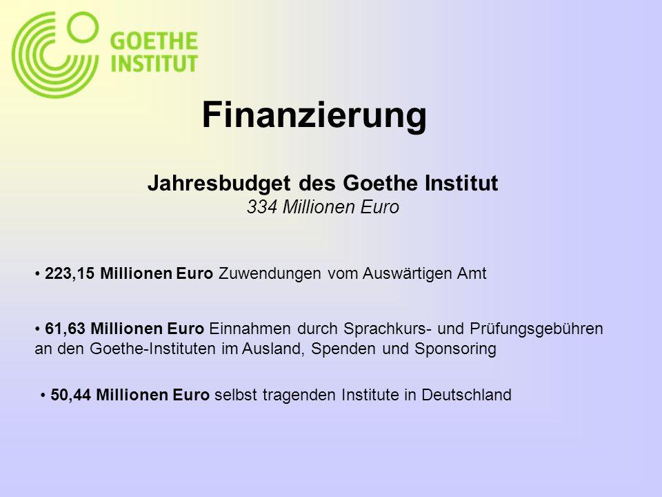 Finanzierung Jahresbudget des Goethe Institut 334 Millionen Euro 223,15 Millionen Euro Zuwendungen vom Auswärtigen Amt 61,63 Millionen Euro Einnahmen durch Sprachkurs- und Prüfungsgebühren an den Goethe-Instituten im Ausland, Spenden und Sponsoring 50,44 Millionen Euro selbst tragenden Institute in Deutschland
