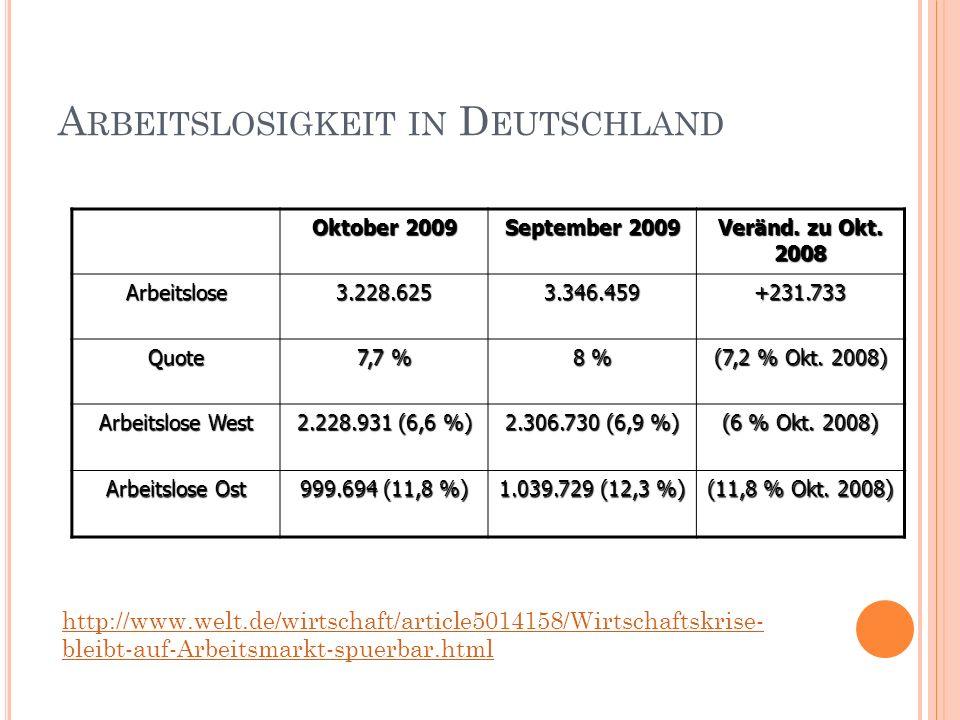 A RBEITSLOSIGKEIT IN D EUTSCHLAND Oktober 2009 September 2009 Veränd. zu Okt. 2008 Arbeitslose3.228.6253.346.459+231.733 Quote 7,7 % 8 % (7,2 % Okt. 2