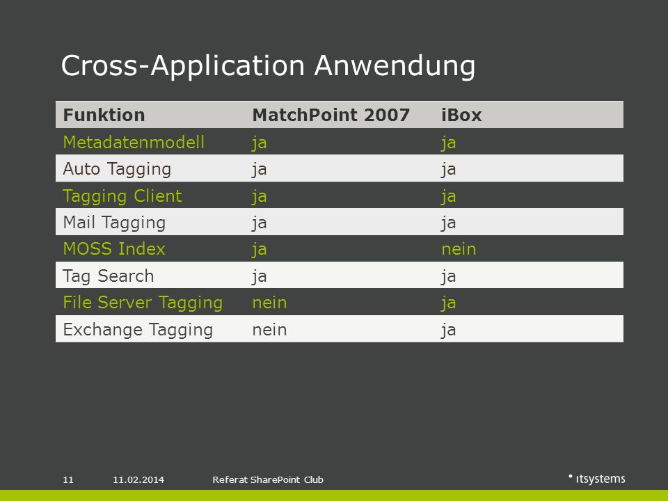 Referat SharePoint Club Cross-Application Anwendung FunktionMatchPoint 2007iBox Metadatenmodellja Auto Taggingja Tagging Clientja Mail Taggingja MOSS Indexjanein Tag Searchja File Server Taggingneinja Exchange Taggingneinja
