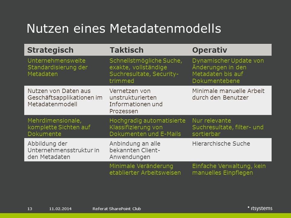 Nutzen eines Metadatenmodells 11.02.201413Referat SharePoint Club StrategischTaktischOperativ Unternehmensweite Standardisierung der Metadaten Schnellstmögliche Suche, exakte, vollständige Suchresultate, Security- trimmed Dynamischer Update von Änderungen in den Metadaten bis auf Dokumentebene Nutzen von Daten aus Geschäftsapplikationen im Metadatenmodell Mehrdimensionale, komplette Sichten auf Dokumente Abbildung der Unternehmensstruktur in den Metadaten Anbindung an alle bekannten Client- Anwendungen Hierarchische Suche Vernetzen von unstrukturierten Informationen und Prozessen Minimale manuelle Arbeit durch den Benutzer Hochgradig automatisierte Klassifizierung von Dokumenten und E-Mails Nur relevante Suchresultate, filter- und sortierbar Minimale Veränderung etablierter Arbeitsweisen Einfache Verwaltung, kein manuelles Einpflegen